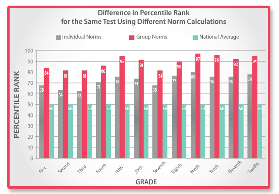 Difference in Percentile Rank for the Same Test Using Different Norm Calculations