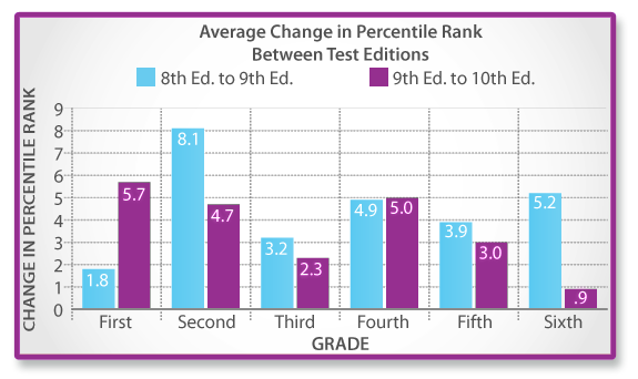 Average Change in Percentile Rank Between Test Editions