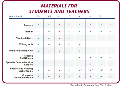 Materials for Students and Teachers