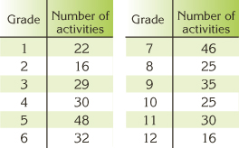chart with amount of activities in each grade